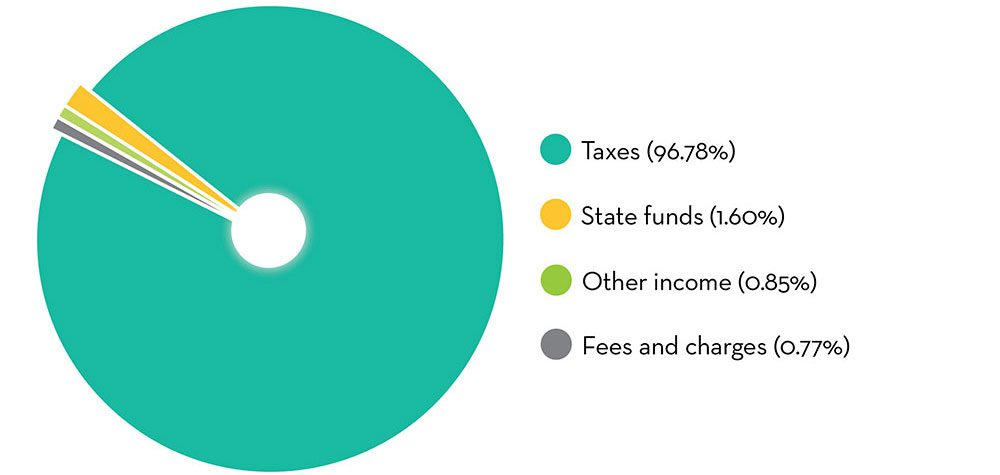 Pie chart depicting where does the money come from? Taxes: 96.78%; State funds: 1.60%; Other income: 0.85%; Fees and charges 0.77%