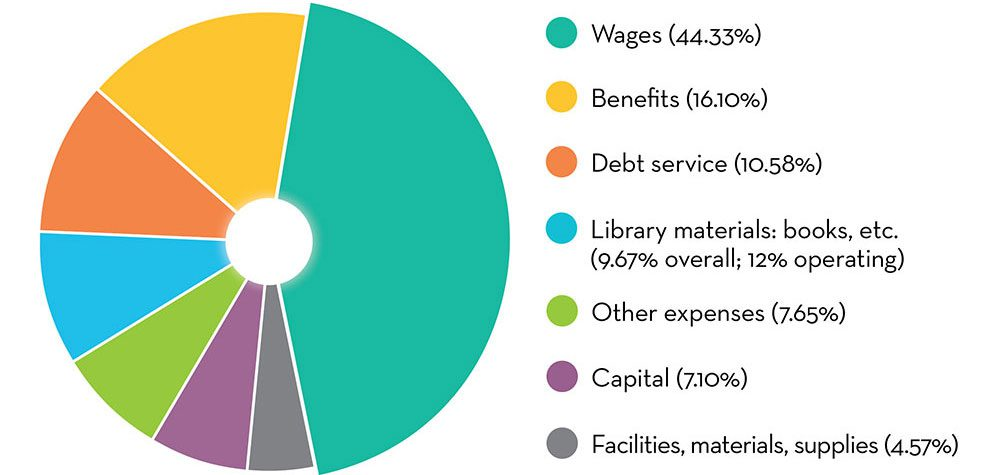 Pie chart depicting how is the money spent? Wages: 44.33%; Benefits: 16.10%; Debt service: 10.58%; Library materials: books, etc.: 9.67% overall and 12% operating; Other expenses: 7.65%; Capital: 7.10%; Facilities, materials, supplies: 4.57%