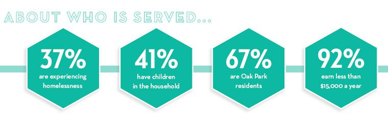 About who is served... 37% are experiencing homelessness; 41% have children in the household; 67% are Oak Park Residents; 92% earn less than $15,000 a year