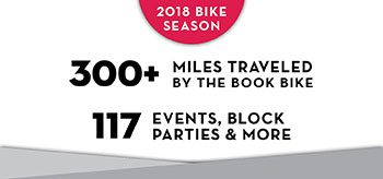 2018 Book Bike Season: 300+miles traveled by the Book Bike; 117 events, block parties & more