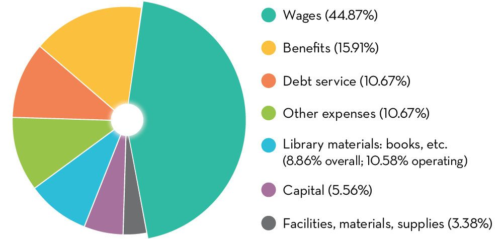 Pie chart depicting how is the money spent? Wages: 44.87%; Benefits: 15.91%; Debt service: 10.67%; Other expenses: 10.67%; Library materials: books, etc.: 8.86% overall and 10.58% operating; Capital: 5.56%; Facilities, materials, supplies: 3.38%