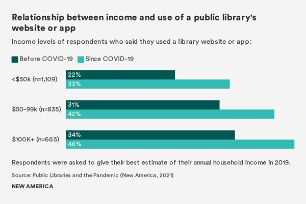 Relationship between income and use of a public library's website or app